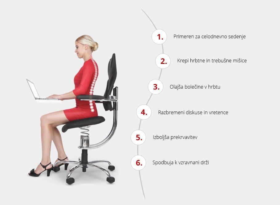 Ergonomski stol spinalis koristi za uporabnika